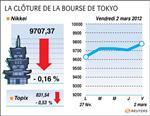 Tokyo : la bourse de tokyo finit hausse de 0,72%