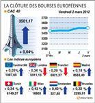 Cor-les bourses européennes clôturent en ordre dispersé