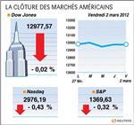 Wall street : le dow jones perd 0,02%, le nasdaq cède 0,43%