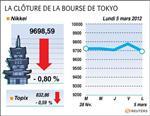 Tokyo : la bourse de tokyo finit en baisse de 0,8%