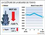 Tokyo : la bourse de tokyo finit en repli de 0,63%