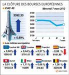 Les marchés européens finissent en hausse, regagnent du terrain