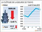 Tokyo : la bourse de tokyo finit en baisse de 0,40%