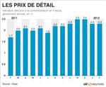 Hausse des prix de 0,4% en février, +2,3% sur un an