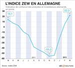 L'indice zew dépasse largement le consensus en mars