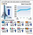 Les bourses européennes terminent en hausse, le cac gagne 1,72%