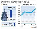 Tokyo : la bourse de tokyo finit en hausse de 1,57%