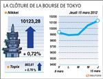Tokyo : la bourse de tokyo finit en hausse de 0,7% avec le recul du yen