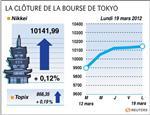 Tokyo : la bourse de tokyo finit en hausse de 0,12%