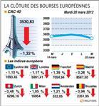 Les bourses européennes clôturent en net repli, paris perd 1,32%