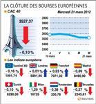 Les bourses européennes clôturent sans grand changement