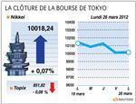 Tokyo : la bourse de tokyo finit sans grande orientation