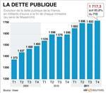 Déficit public 2011 à 5,2% du pib, dette publique à 85,8%