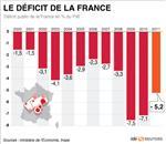 Le déficit public 2011 de la france à 5,2%, dette publique 85,8%