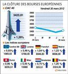 Les bourses européennes clôturent en hausse, paris gagne 1,26%