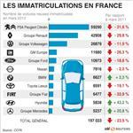 Le marché automobile français a poursuivi sa chute en mars