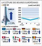 Les marchés européens finissent en nette hausse