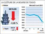 Tokyo : la bourse de tokyo clôt sa pire séance en cinq mois