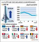 Les bourses européennes terminent en hausse, sauf francfort