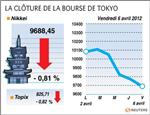 Tokyo : la bourse de tokyo cède 0,81%, clôt sa pire semaine en huit mois
