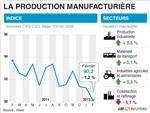La production industrielle en hausse de 0,3% en février