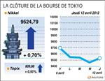 Tokyo : la bourse de tokyo finit en hausse de 0,7%