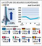 Les bourses européennes terminent en hausse, paris gagne 0,99%