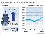 Tokyo : la bourse de tokyo finit en hausse de 1,19%