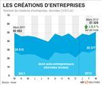 Hausse de 8,4% des créations d'entreprises en mars