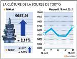 Tokyo : la bourse de tokyo finit en hausse de plus de 2%