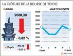 Tokyo : la bourse de tokyo finit en baisse de 0,82%