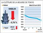 Tokyo : cor-la bourse de tokyo finit en baisse de 0,8%