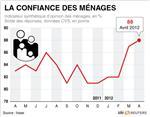 Stagnation de la confiance des ménages en avril