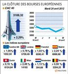 Net rebond des bourses européennes, le cac 40 gagne 2,29%