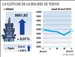 Tokyo : la bourse de tokyo finit stable