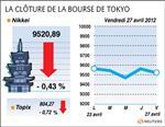 Tokyo : la bourse de tokyo cède 0,43% après l'assouplissement de la boj