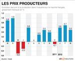 Les prix à la production en hausse de 0,5% en mars