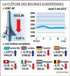Les bourses européennes terminent peu changées, paris en baisse