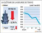Tokyo : la bourse de tokyo cède 2,78% après la grèce et la france