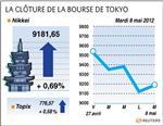 Tokyo : la bourse de tokyo finit hausse de 0,69%