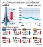 Europe : rpt-les bourses européennes clôturent en baisse, paris cède 0,2%