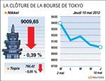 Tokyo : la bourse de tokyo finit en baisse de 0,39%