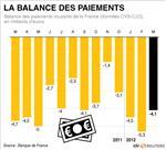 Comptes courants déficitaires de 4,1 milliards en mars