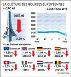 Europe : les marchés européens chutent, grèce et chine plombent le moral