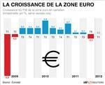 L'économie allemande rebondit, france et zone euro stagnent