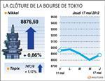 Tokyo : la bourse de tokyo finit en hausse de 0,86%