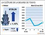 Tokyo : la bourse de tokyo finit en hausse de 1,10%