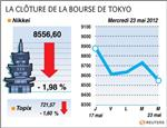 Tokyo : la bourse de tokyo finit en baisse de près de 2%
