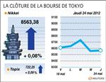 Tokyo : la bourse de tokyo efface ses pertes en fin de séance