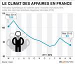 Signaux négatifs sur l'économie française et l'emploi